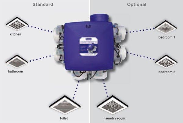 Renson HealthBox® DCV System